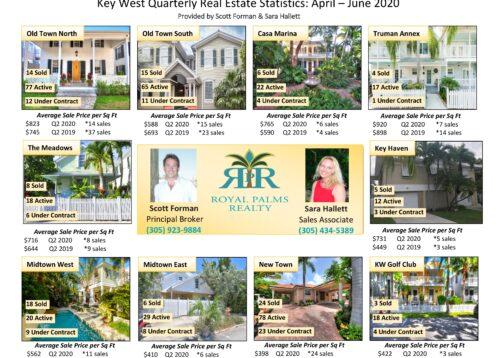Q2 2020 Real Estate Statistics